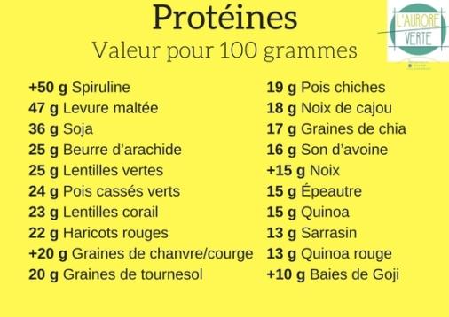 Tableau valeur protéines