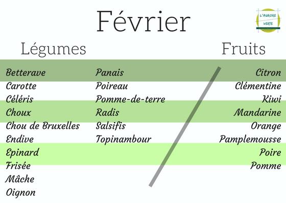 FruitsLegumesFevrier